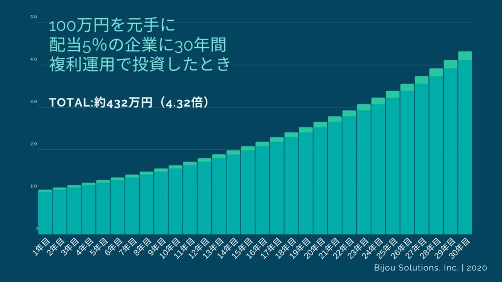 100万円を元手に配当5%の企業に30年間複利で運用したときのグラフ